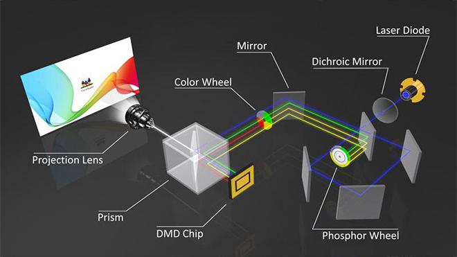 Công nghệ DLP của máy chiếu hiện đại